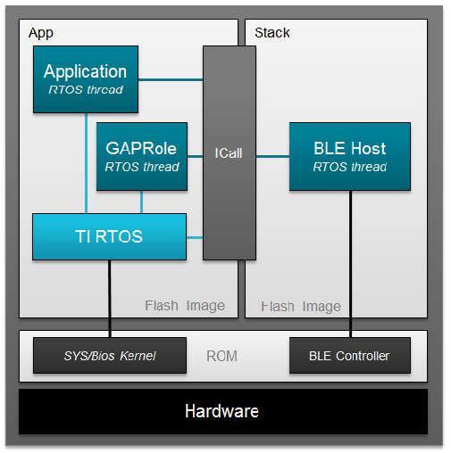 图6. 软件架构示例