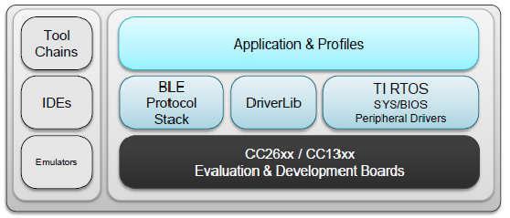 图5. 低功耗蓝牙协议栈开发系统