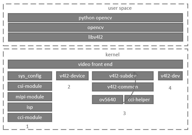 v4l2 驱动框架