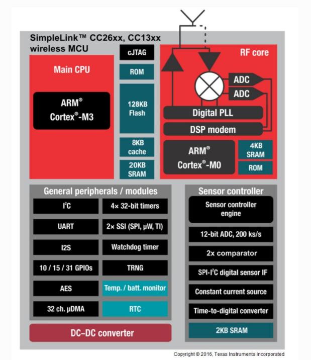 图3. SimpleLink CC1310框图
