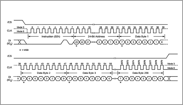 图7.页编程时序图