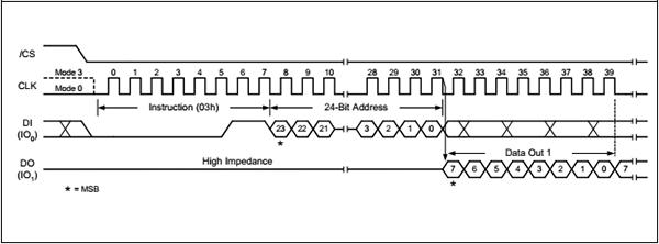 图6.读数据时序图