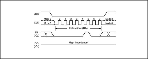 图5.写失能时序图