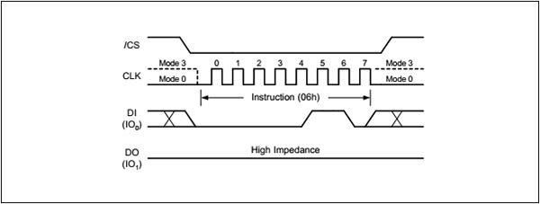 图4.写使能时序图